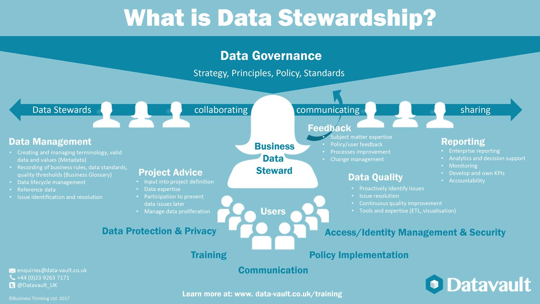 What Is Data Stewardship Infographic Gdpr Blog