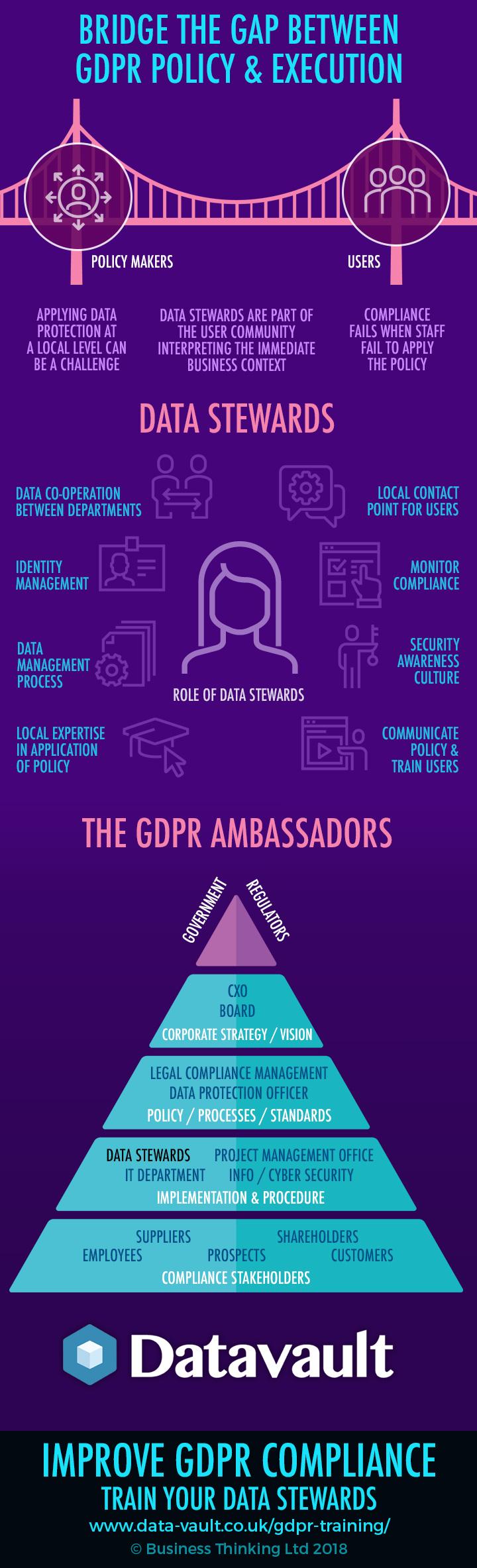 Data Stewards GDPR Ambassadors Infographic