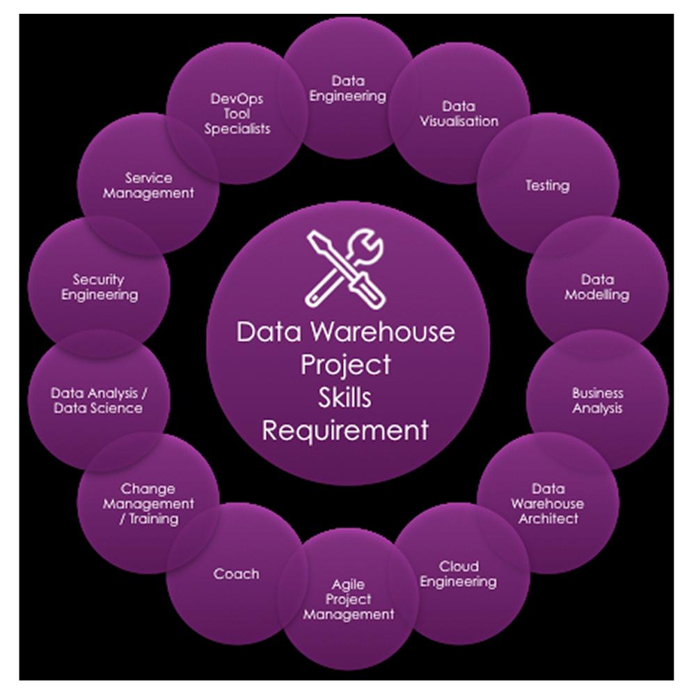 Data Warehouse Project Skills Checklist