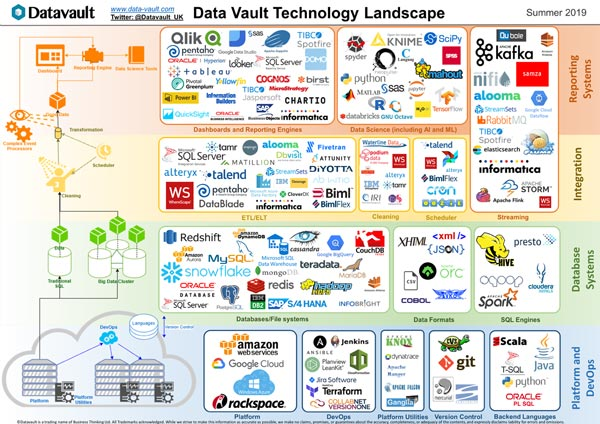 What is Data Vault? I Frequently asked questions I Learn about Data